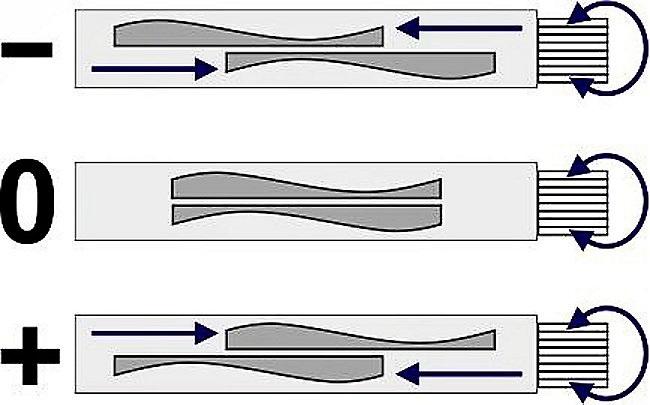 optik inspektor plus-minus linse überlagerung adlens adspecs